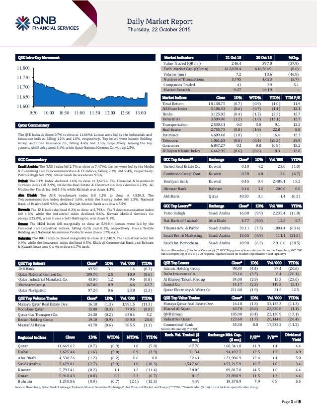 Page 1 of 8 QSE Intra-Day Movement Qatar Commentary The QSE Index declined 0.7% to close at 11,669.6. Losses were led by t...