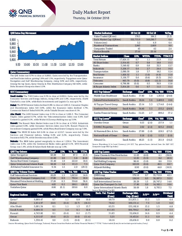 Page 1 of 6 QSE Intra-Day Movement Qatar Commentary The QSE Index rose 0.7% to close at 9,889.5. Gains were led by the Tra...