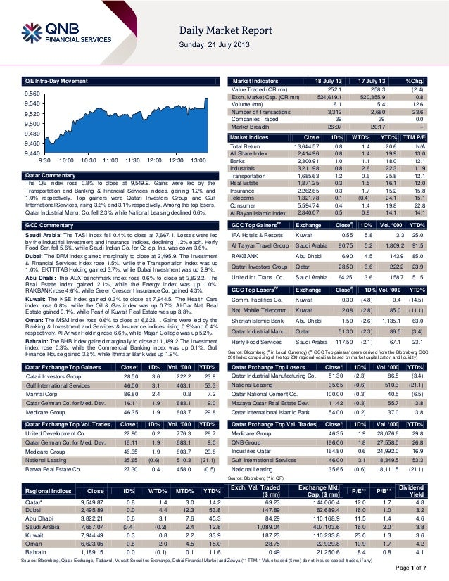 Page 1 of 7 QE Intra-Day Movement Qatar Commentary The QE index rose 0.8% to close at 9,549.9. Gains were led by the Trans...