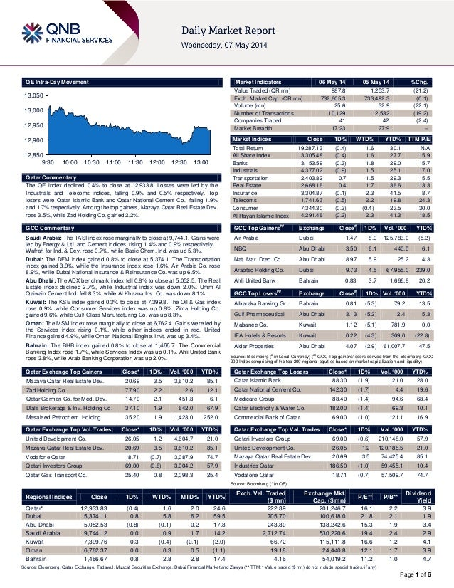 Page 1 of 6 QE Intra-Day Movement Qatar Commentary The QE index declined 0.4% to close at 12,933.8. Losses were led by the...