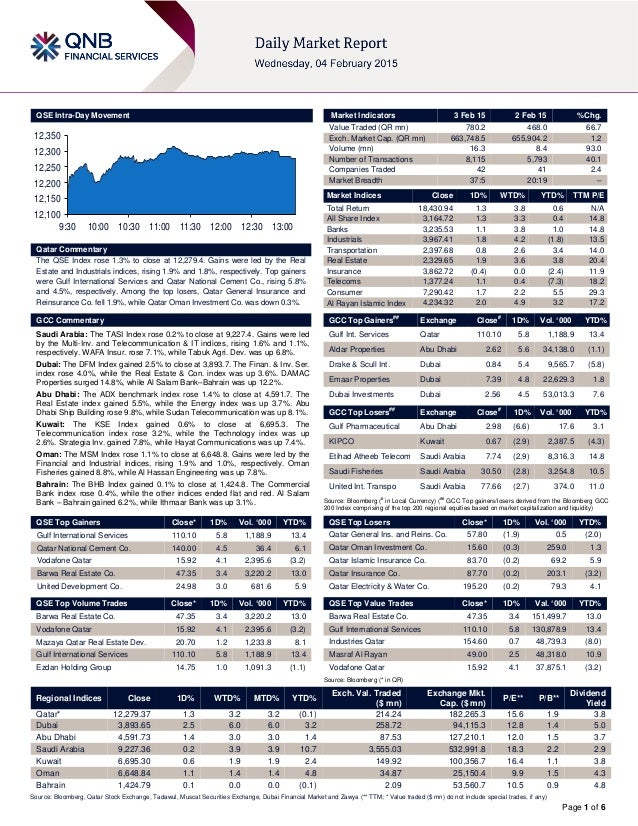 Page 1 of 6 QSE Intra-Day Movement Qatar Commentary The QSE Index rose 1.3% to close at 12,279.4. Gains were led by the Re...