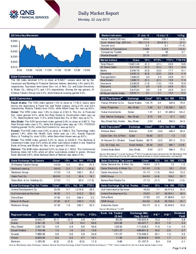 Page 1 of 6 QE Intra-Day Movement Qatar Commentary The QE index declined 0.1% to close at 9,540.7. Losses were led by the ...