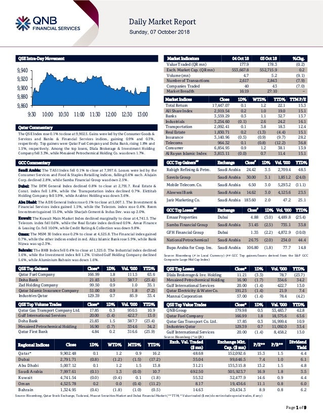 Page 1 of 9 QSE Intra-Day Movement Qatar Commentary The QSE Index rose 0.1% to close at 9,902.5. Gains were led by the Con...