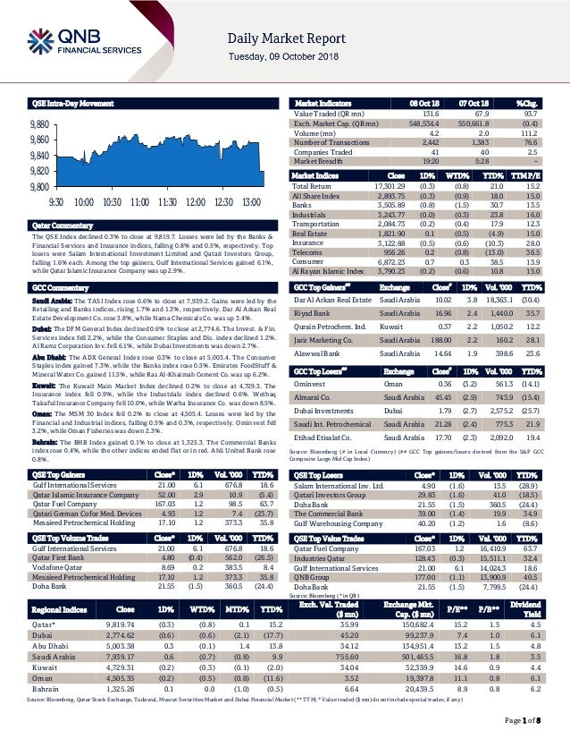Page 1 of 8 QSE Intra-Day Movement Qatar Commentary The QSE Index declined 0.3% to close at 9,819.7. Losses were led by th...