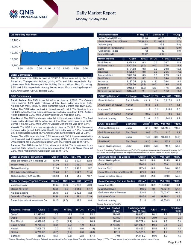 Page 1 of 6 QE Intra-Day Movement Qatar Commentary The QE index rose 0.3% to close at 12,995.1. Gains were led by the Real...