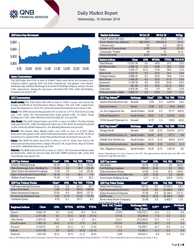 Page 1 of 8 QSE Intra-Day Movement Qatar Commentary The QSE Index rose 0.2% to close at 9,840.2. Gains were led by the Ins...