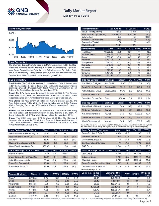 Page 1 of 5 QE Intra-Day Movement Qatar Commentary The QE index declined 0.2% to close at 9,275.6. Losses were led by the ...