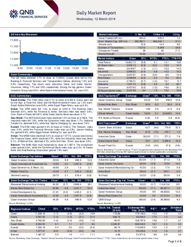 Page 1 of 5 QE Intra-Day Movement Qatar Commentary The QE index declined 1.7% to close at 11,509.2. Losses were led by the...