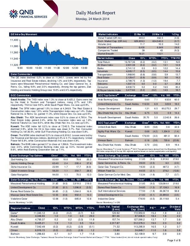 Page 1 of 5 QE Intra-Day Movement Qatar Commentary The QE index declined 0.2% to close at 11,340.1. Losses were led by the...