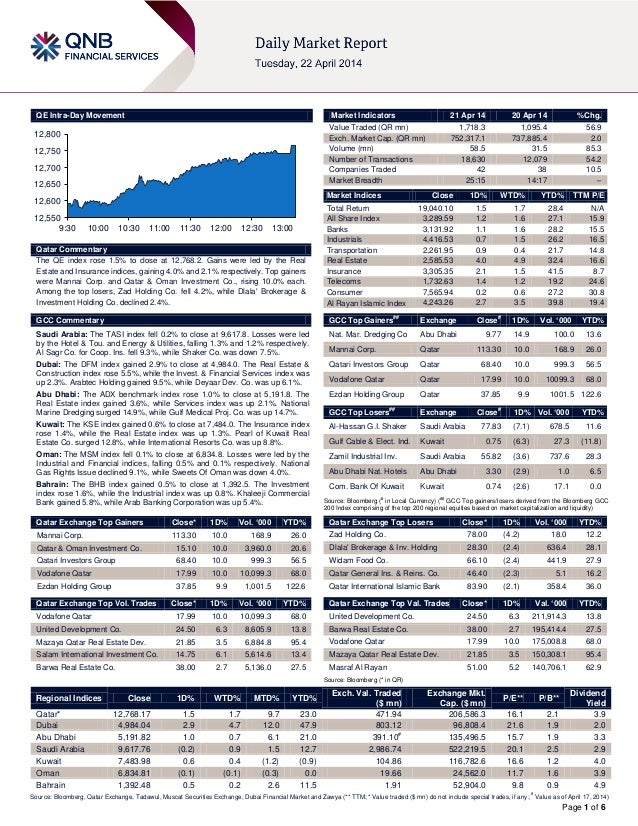 Page 1 of 6 QE Intra-Day Movement Qatar Commentary The QE index rose 1.5% to close at 12,768.2. Gains were led by the Real...