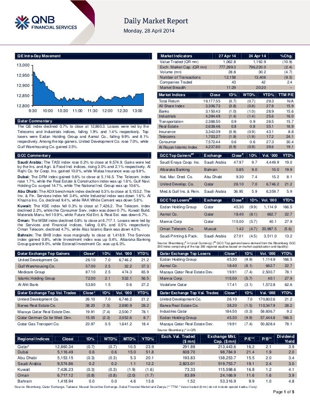 Page 1 of 5 QE Intra-Day Movement Qatar Commentary The QE index declined 0.7% to close at 12,860.3. Losses were led by the...