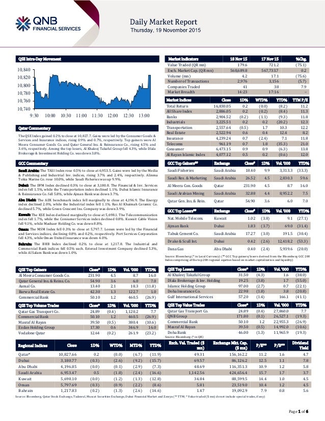 Page 1 of 6 QSE Intra-Day Movement Qatar Commentary The QSE Index gained 0.2% to close at 10,827.7. Gains were led by the ...