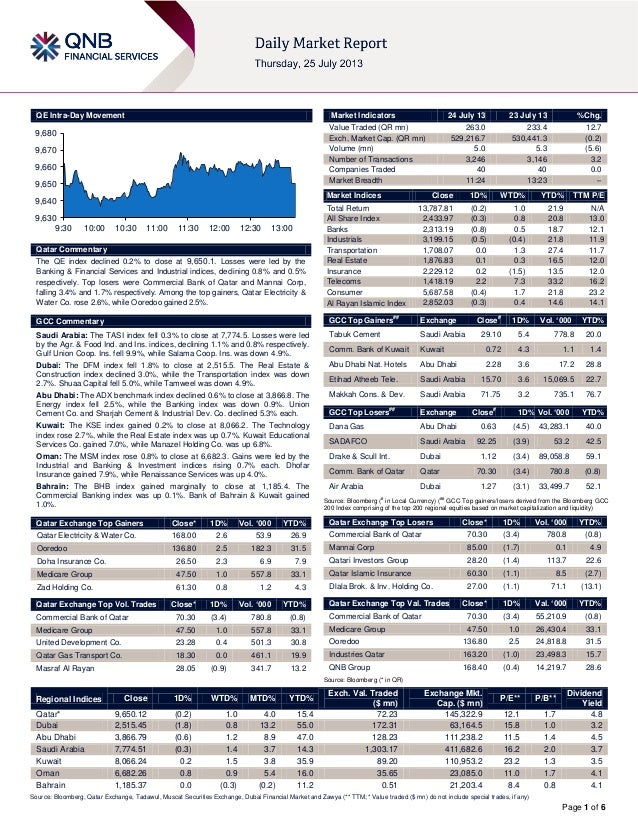 Page 1 of 6 QE Intra-Day Movement Qatar Commentary The QE index declined 0.2% to close at 9,650.1. Losses were led by the ...