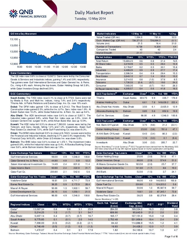 Page 1 of 6 QE Intra-Day Movement Qatar Commentary The QE index rose 0.6% to close at 13,067.3. Gains were led by the Cons...