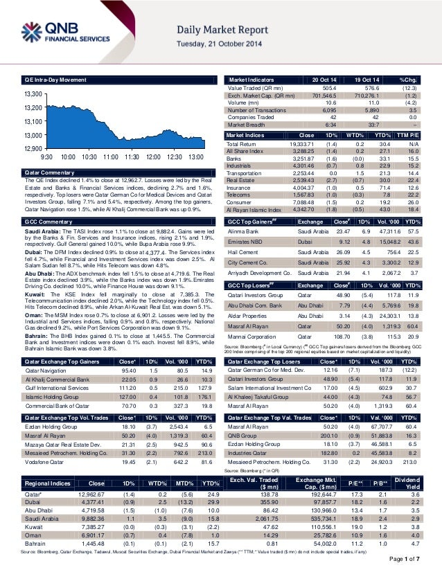 Page 1 of 7  QE Intra-Day Movement  Qatar Commentary  The QE Index declined 1.4% to close at 12,962.7. Losses were led by ...