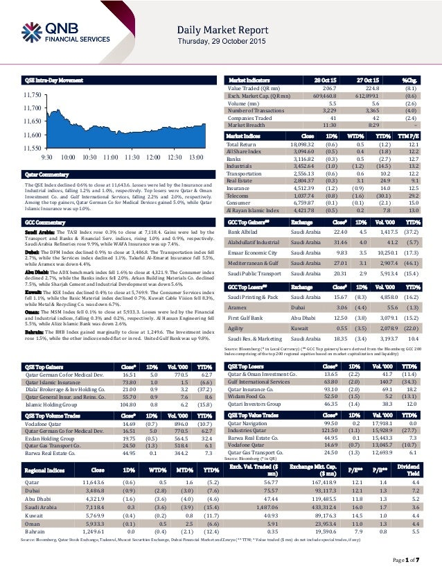 Page 1 of 7 QSE Intra-Day Movement Qatar Commentary The QSE Index declined 0.6% to close at 11,643.6. Losses were led by t...