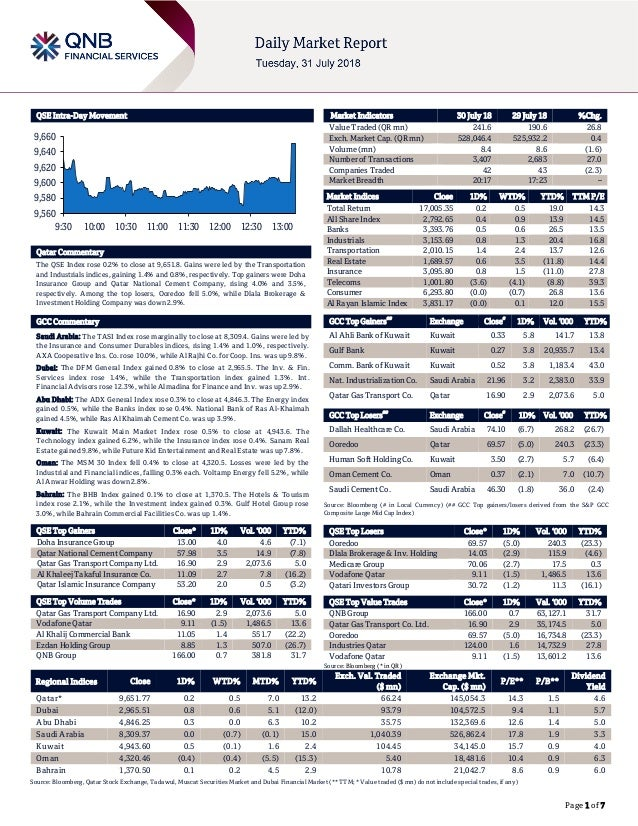 Page 1 of 7 QSE Intra-Day Movement Qatar Commentary The QSE Index rose 0.2% to close at 9,651.8. Gains were led by the Tra...