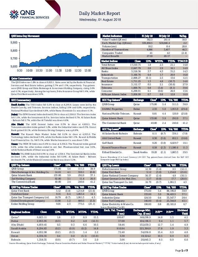 Page 1 of 7 QSE Intra-Day Movement Qatar Commentary The QSE Index rose 1.8% to close at 9,825.1. Gains were led by the Ban...