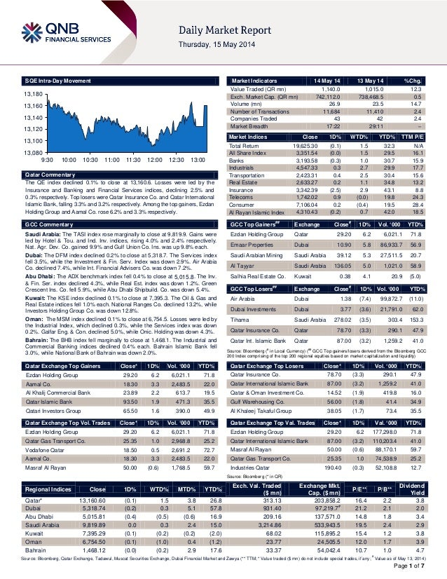 Page 1 of 7 SQE Intra-Day Movement Qatar Commentary The QE index declined 0.1% to close at 13,160.6. Losses were led by th...