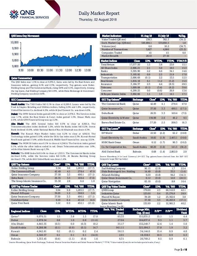 Page 1 of 6 QSE Intra-Day Movement Qatar Commentary The QSE Index rose 1.5% to close at 9,976.5. Gains were led by the Rea...