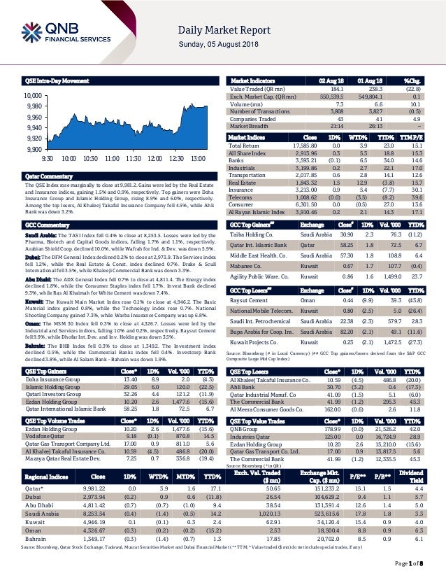 Page 1 of 8 QSE Intra-Day Movement Qatar Commentary The QSE Index rose marginally to close at 9,981.2. Gains were led by t...
