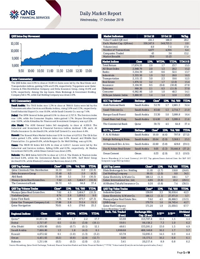 Page 1 of 9 QSE Intra-Day Movement Qatar Commentary The QSE Index rose 2.0% to close at 10,031.6. Gains were led by the Re...