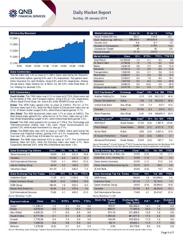 QE Intra-Day Movement  Market Indicators  11,350 11,300 11,250  Market Indices  11,200 11,150 9:30  23 Jan 14 554.7 598,49...