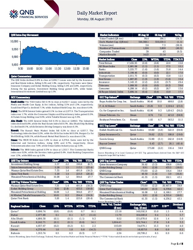 Page 1 of 5 QSE Intra-Day Movement Qatar Commentary The QSE Index declined 0.8% to close at 9,896.7. Losses were led by th...