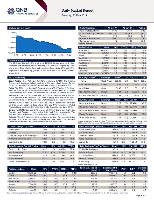Page 1 of 5 QE Intra-Day Movement Qatar Commentary The QE index declined 1.8% to close at 12,788.2. Losses were led by the...