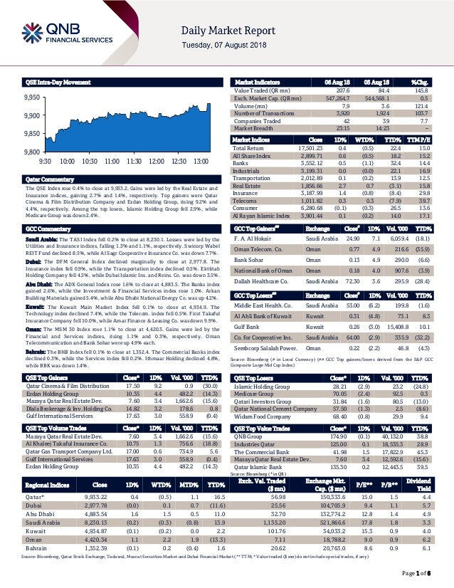 Page 1 of 6 QSE Intra-Day Movement Qatar Commentary The QSE Index rose 0.4% to close at 9,933.2. Gains were led by the Rea...