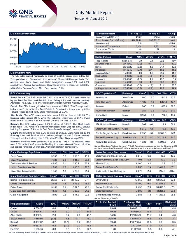 Page 1 of 6 QE Intra-Day Movement Qatar Commentary The QE index gained marginally to close at 9,706.6. Gains were led by t...