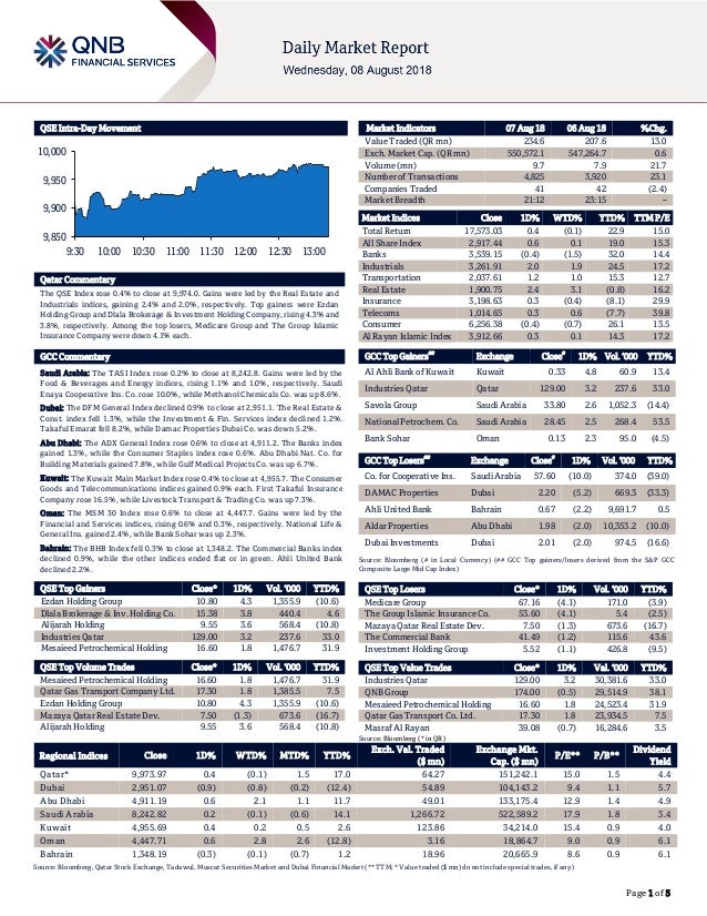 Page 1 of 5 QSE Intra-Day Movement Qatar Commentary The QSE Index rose 0.4% to close at 9,974.0. Gains were led by the Rea...