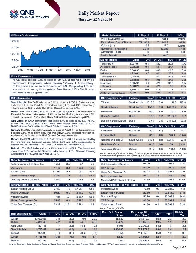 Page 1 of 5 QE Intra-Day Movement Qatar Commentary The QE index declined 0.4% to close at 12,679.5. Losses were led by the...