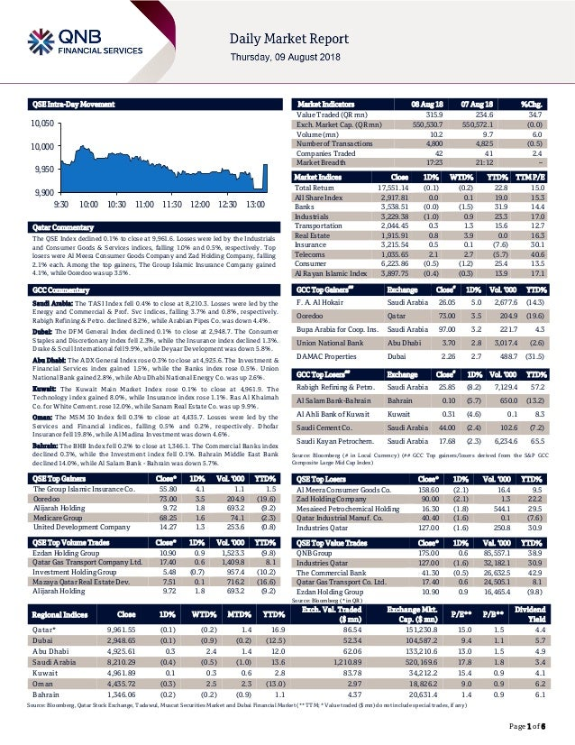 Page 1 of 6 QSE Intra-Day Movement Qatar Commentary The QSE Index declined 0.1% to close at 9,961.6. Losses were led by th...