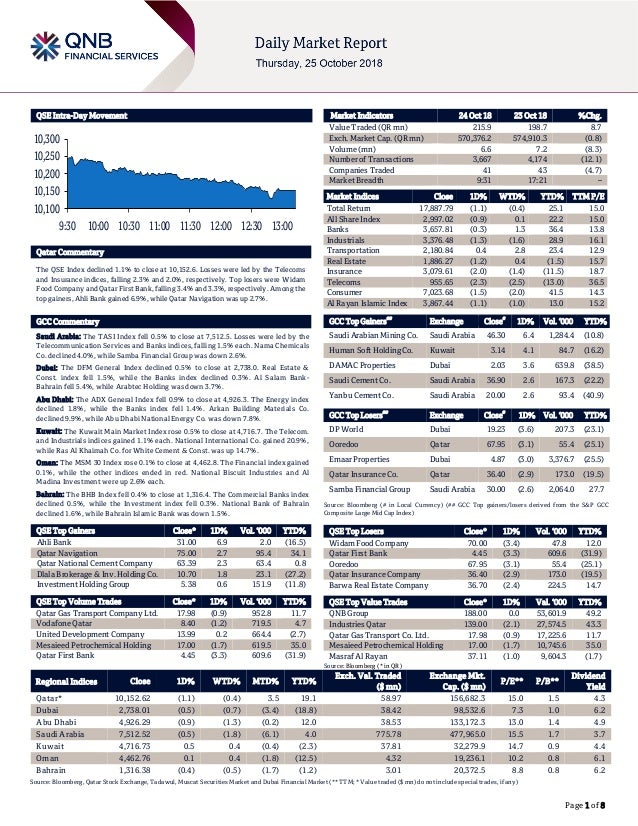 Page 1 of 8 QSE Intra-Day Movement Qatar Commentary The QSE Index declined 1.1% to close at 10,152.6. Losses were led by t...