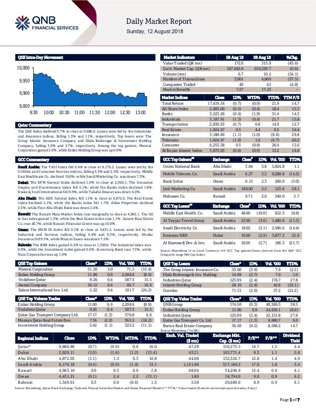 Page 1 of 7 QSE Intra-Day Movement Qatar Commentary The QSE Index declined 0.7% to close at 9,886.9. Losses were led by th...