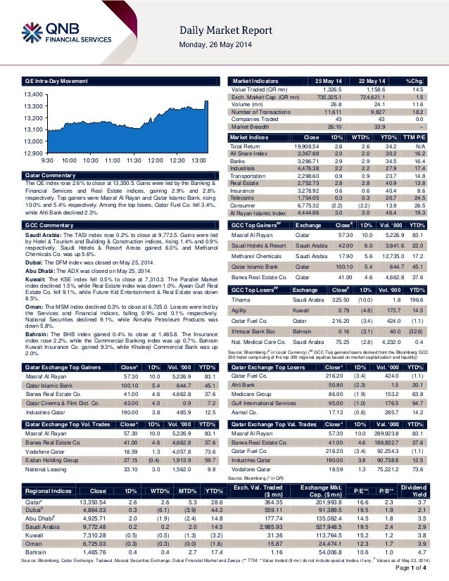 Page 1 of 4 QE Intra-Day Movement Qatar Commentary The QE index rose 2.6% to close at 13,350.5. Gains were led by the Bank...