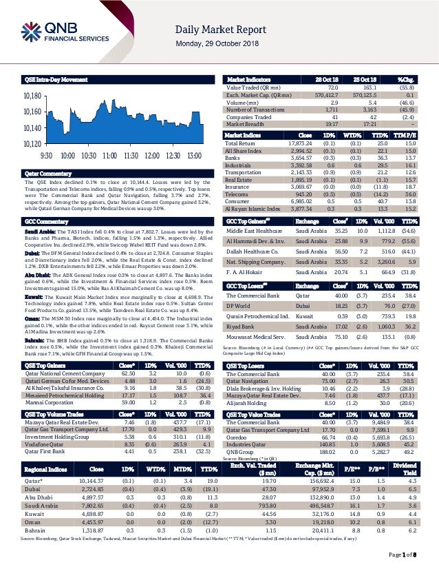 Page 1 of 8 QSE Intra-Day Movement Qatar Commentary The QSE Index declined 0.1% to close at 10,144.4. Losses were led by t...