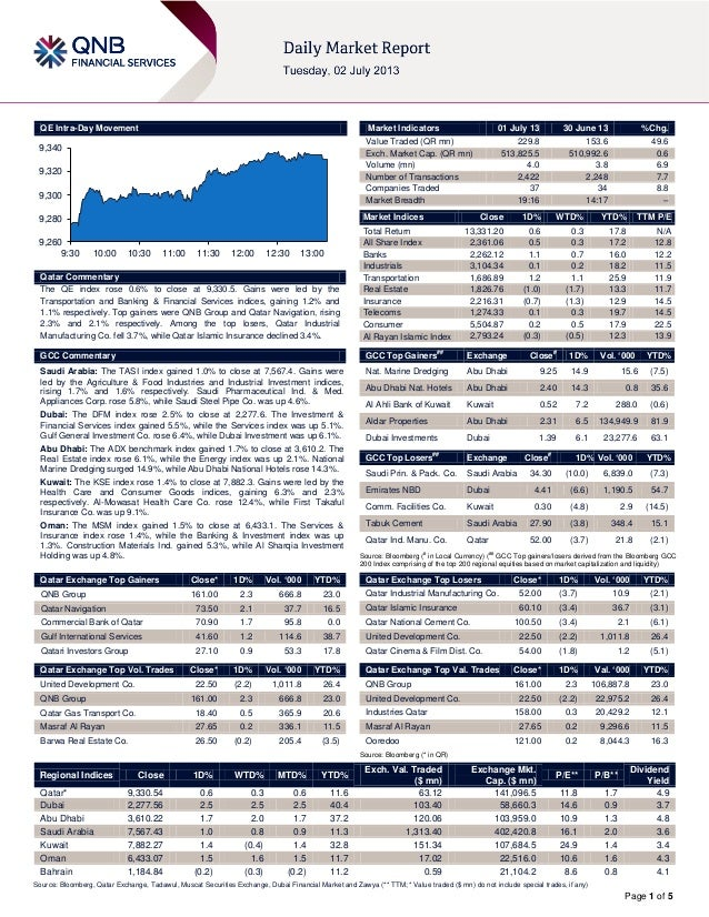 Page 1 of 5 QE Intra-Day Movement Qatar Commentary The QE index rose 0.6% to close at 9,330.5. Gains were led by the Trans...