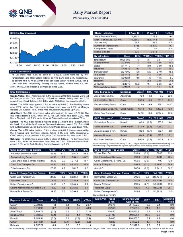 Page 1 of 6 QE Intra-Day Movement Qatar Commentary The QE index rose 1.3% to close at 12,939.8. Gains were led by the Tran...