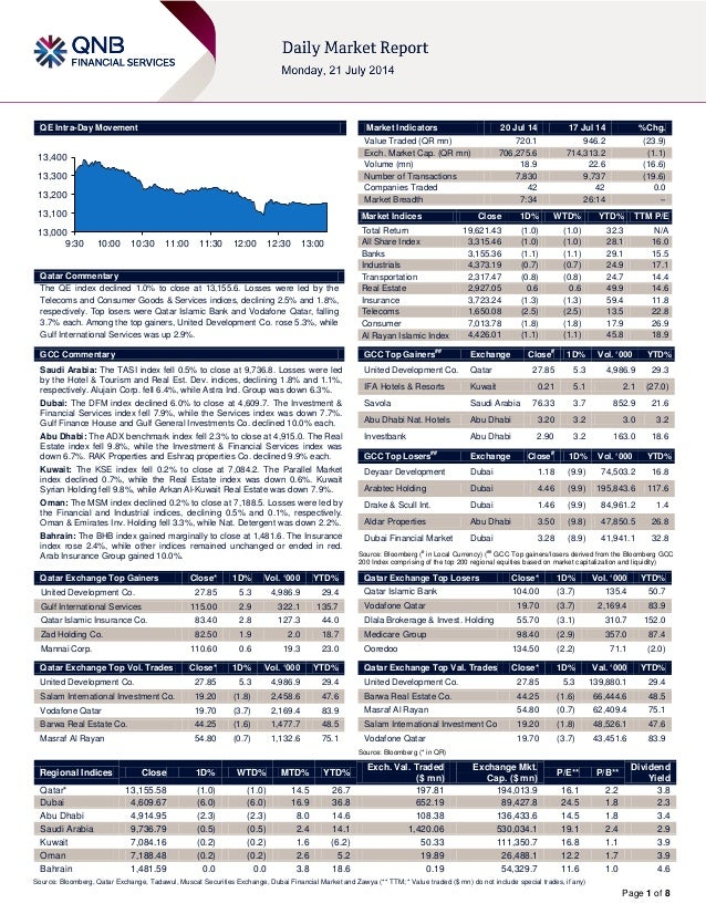 Page 1 of 8 QE Intra-Day Movement Qatar Commentary The QE index declined 1.0% to close at 13,155.6. Losses were led by the...