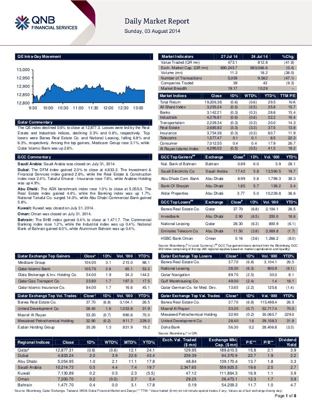Page 1 of 8 QE Intra-Day Movement Qatar Commentary The QE index declined 0.6% to close at 12,877.3. Losses were led by the...