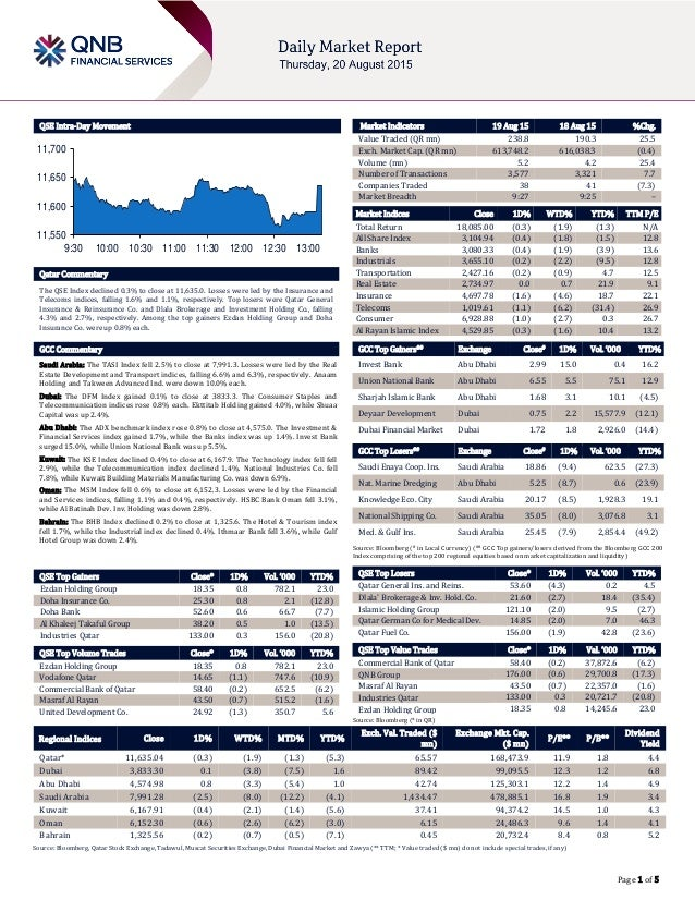 Page 1 of 5 QSE Intra-Day Movement Qatar Commentary The QSE Index declined 0.3% to close at 11,635.0. Losses were led by t...