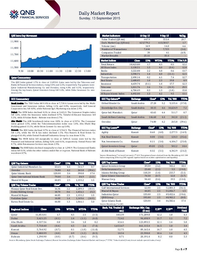 Page 1 of 7 QSE Intra-Day Movement Qatar Commentary The QSE Index gained 1.7% to close at 11,853.0. Gains were led by the ...