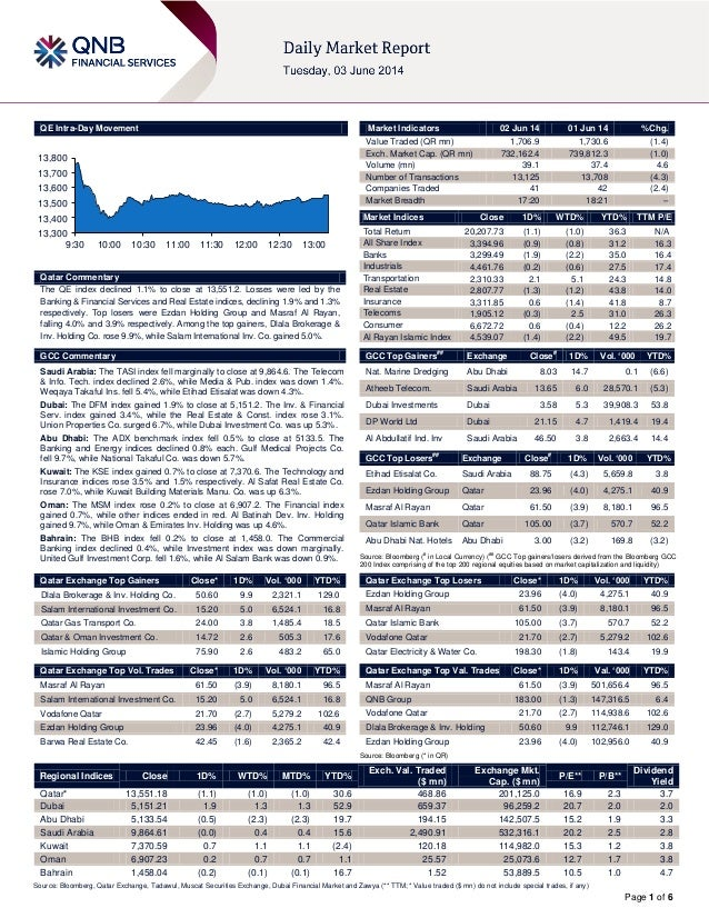 Page 1 of 6 QE Intra-Day Movement Qatar Commentary The QE index declined 1.1% to close at 13,551.2. Losses were led by the...