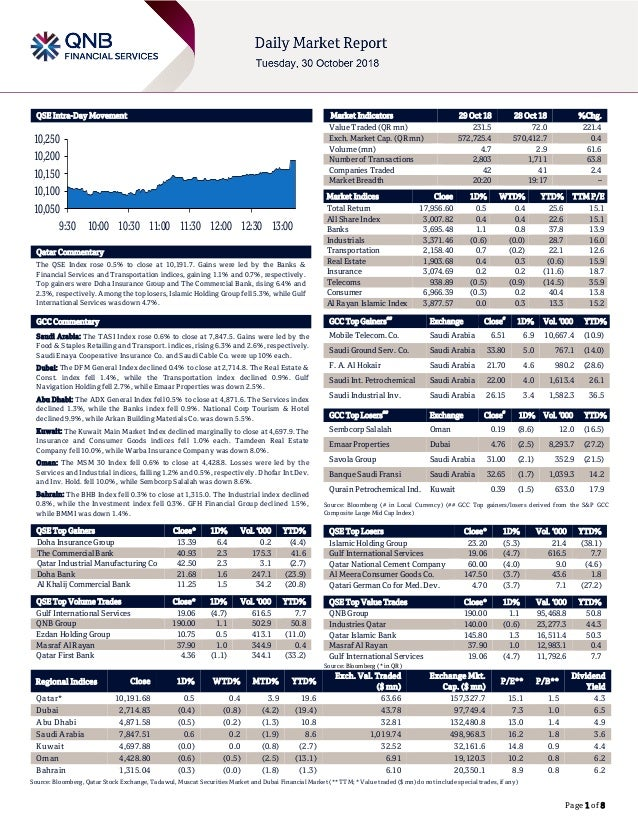 Page 1 of 8 QSE Intra-Day Movement Qatar Commentary The QSE Index rose 0.5% to close at 10,191.7. Gains were led by the Ba...