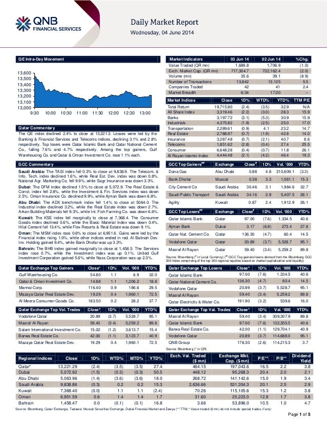 Page 1 of 5 QE Intra-Day Movement Qatar Commentary The QE index declined 2.4% to close at 13,221.3. Losses were led by the...