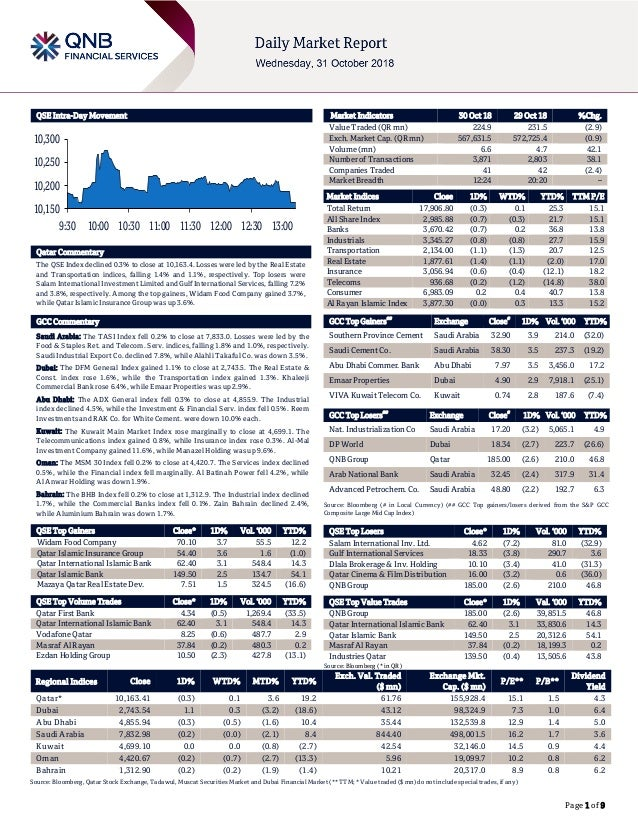 Page 1 of 9 QSE Intra-Day Movement Qatar Commentary The QSE Index declined 0.3% to close at 10,163.4. Losses were led by t...