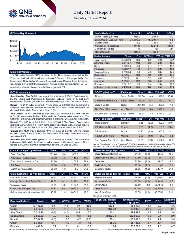 Page 1 of 6 QE Intra-Day Movement Qatar Commentary The QE index declined 0.6% to close at 13,142.7. Losses were led by the...
