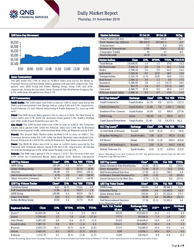 Page 1 of 7 QSE Intra-Day Movement Qatar Commentary The QSE Index rose 1.4% to close at 10,300.9. Gains were led by the Ba...